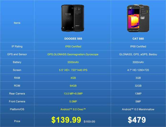 DOOGEE S55 Official Flash Sale Online