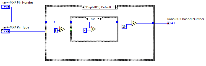 labview_expansion_io_channel_to_pin