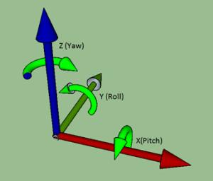 VMX-pi 3-D Coordinate System