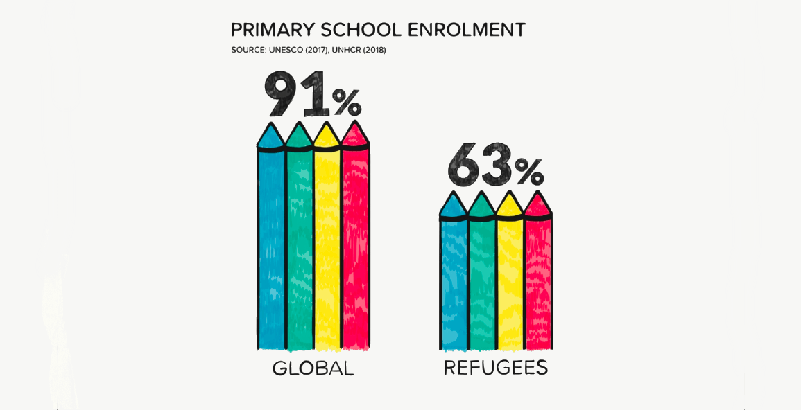 Refugee education in crisis: More than half of the world's school-age refugee children do not get an education