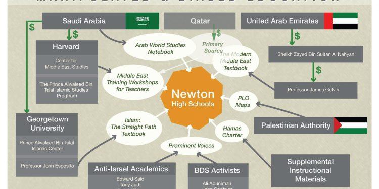 Qatar mis-education