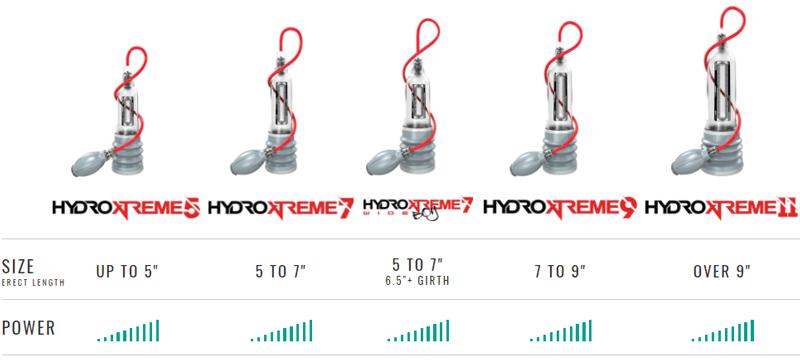 Bathmate HydroXtreme models