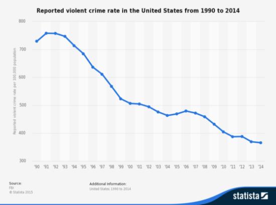 US violent crime