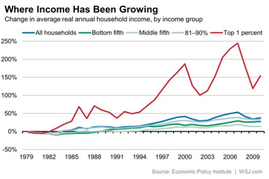 Where income has been growing