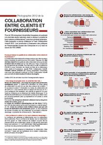 Plaquette : L'indice du collaboratif 2012