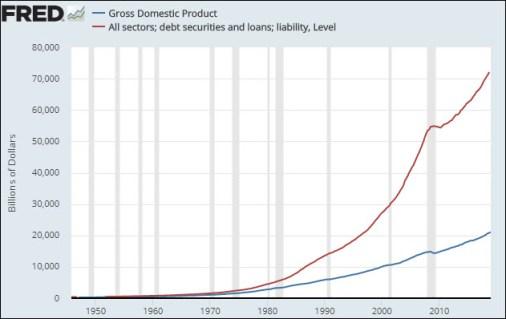 Image result for 2019 total credit market debt chart
