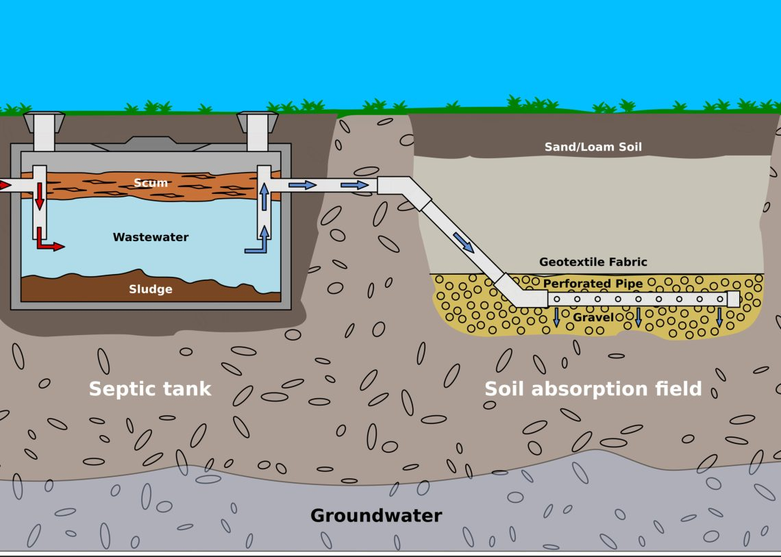 How Does My Septic System Work Peak Sewer