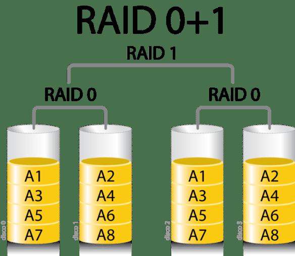 Esquema de RAID 0+1 extraído da Wikipédia.