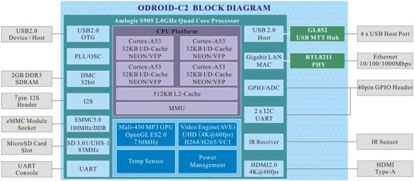 C2blockdiagram1