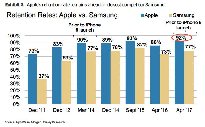 Morgan Stanley tracks iPhone loyalty rate