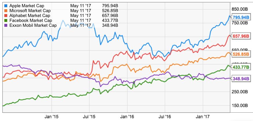 Value disconnect: Facebook, Exxon, Google, Microsoft, Apple
