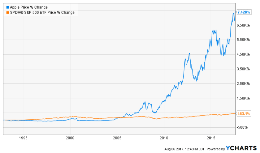 Apple vs. S&P 500 Max