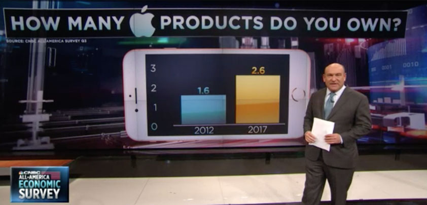 How many Apple devices