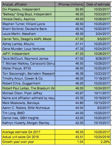 iphone sales estimates