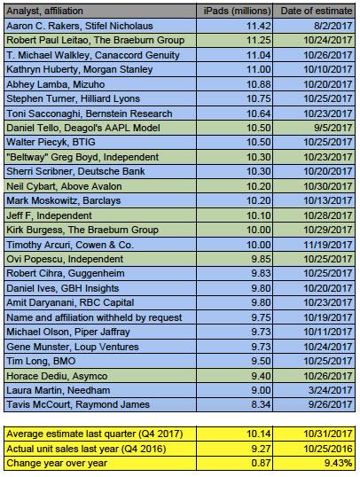 iPad estimates Q4 2017