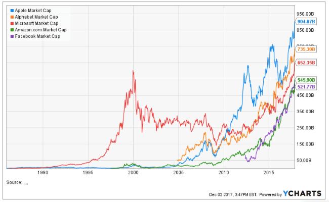 trillion market caps