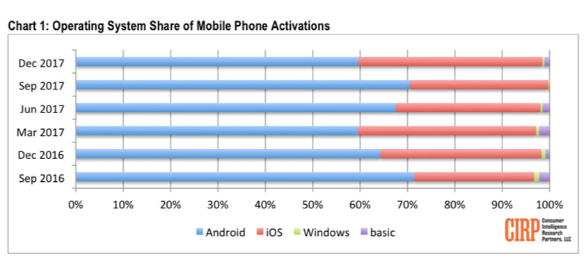 CIRP: Apple's share of U.S. mobile activations up 34% in 3 months, 15% in 12