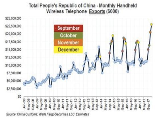 China exports strong uptick