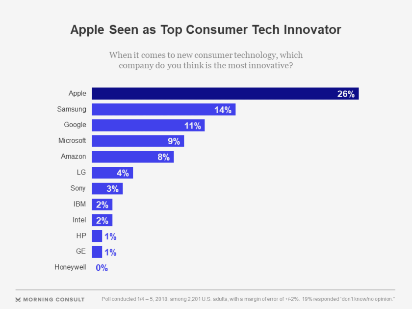 morning consult apple can't innovate