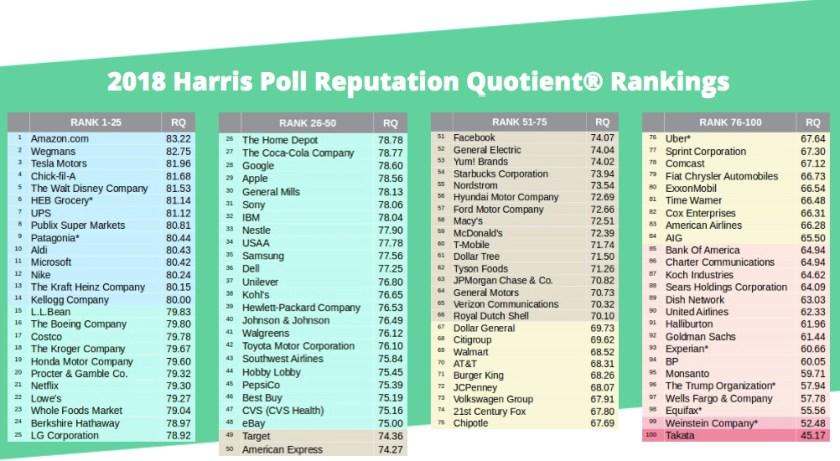 Harris reputation quotient