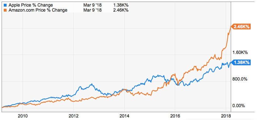 apple vs dow vs amazon