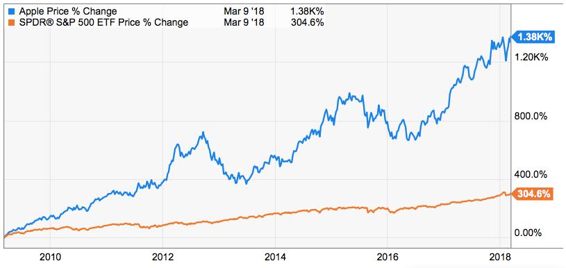 Apple vs Dow vs S&P 500