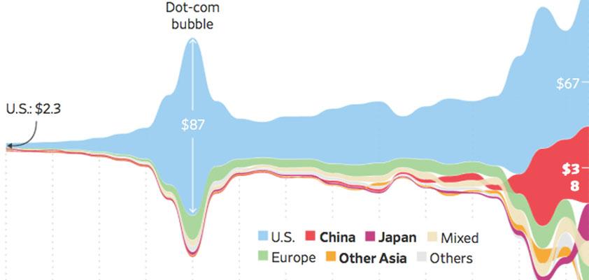 Chinese venture capital