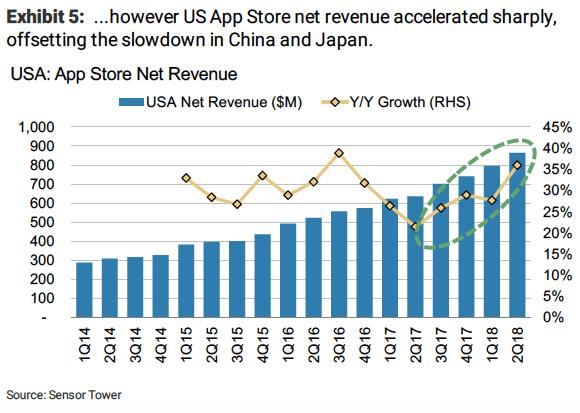 US app store