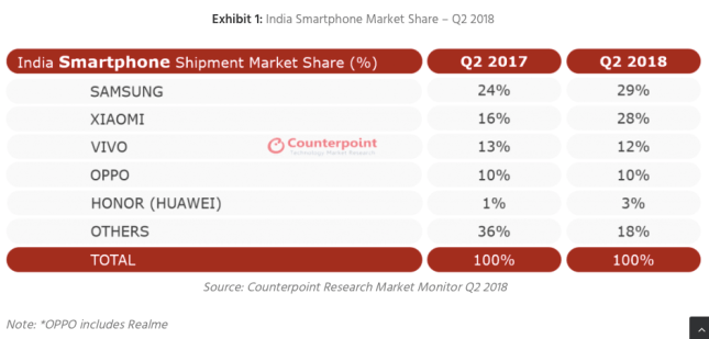 Indian market share