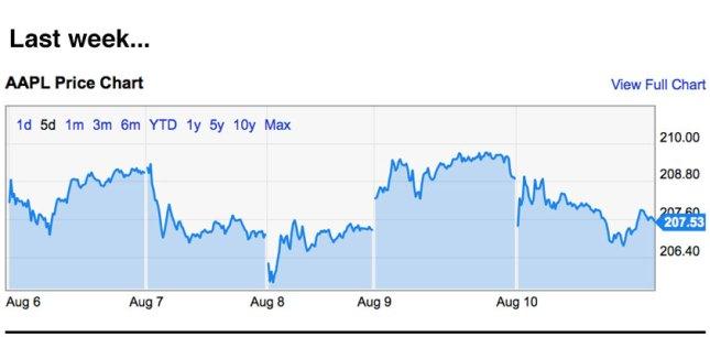 Apple trading strategies