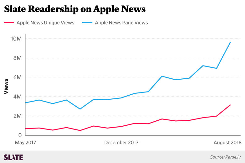apple news facebook slate