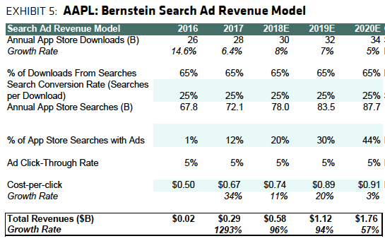 billions ad business