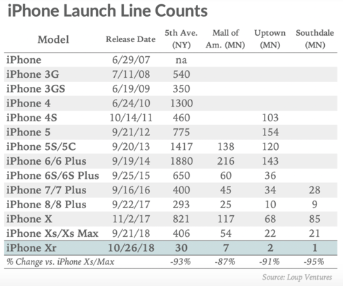 iphone xr line counts