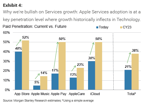 Why Morgan Stanley raised its Apple price target - 24/7 Wall St
