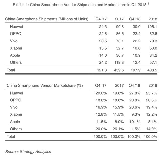 iphone china strategy analytics