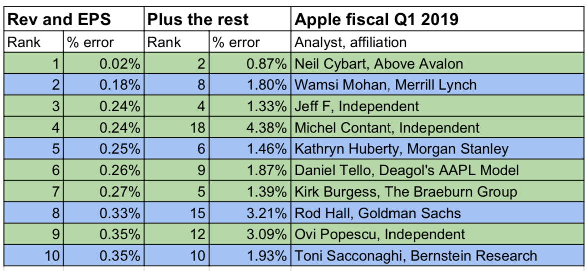 best worst analysts q1 2019