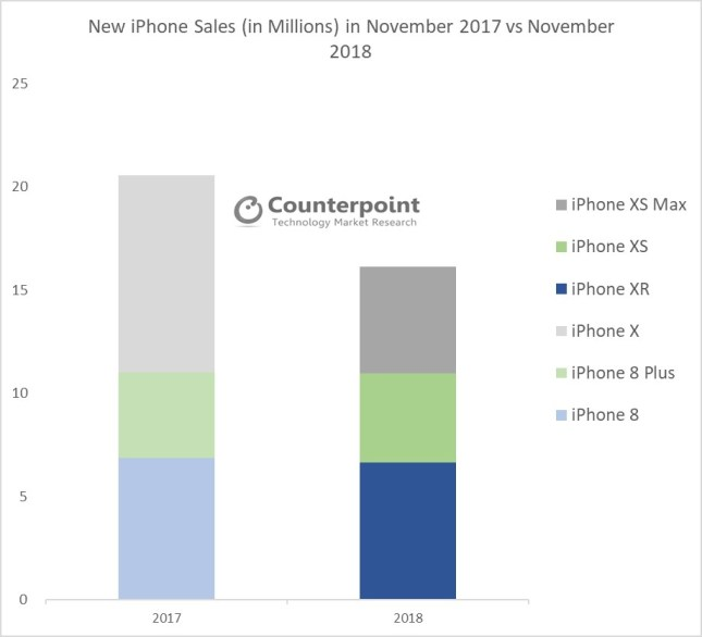 counterpoint iphone xr bestseller