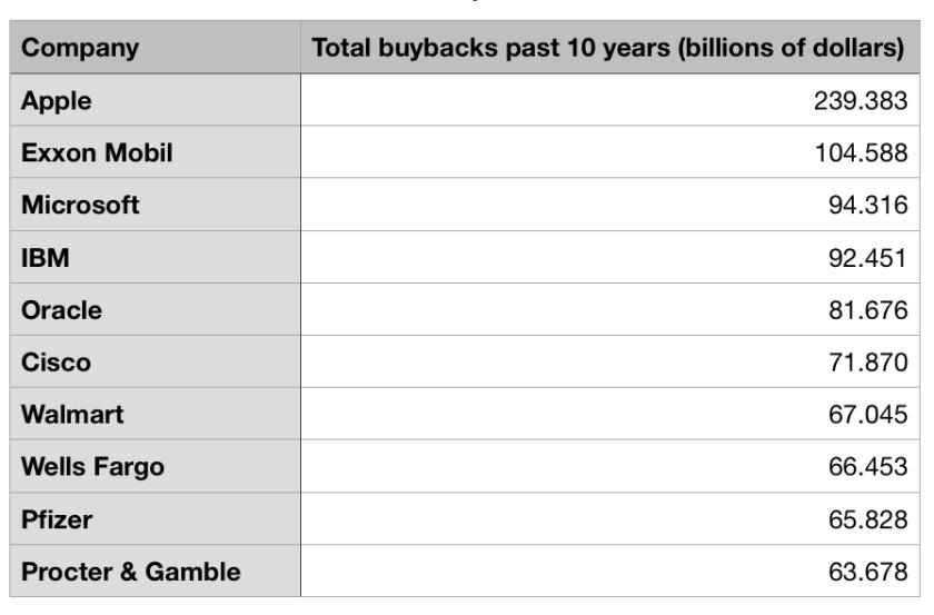 schumer sanders apple buybacks