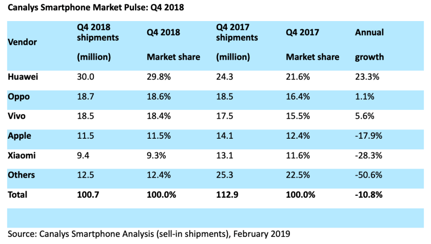 canalys china iphone q4 2018