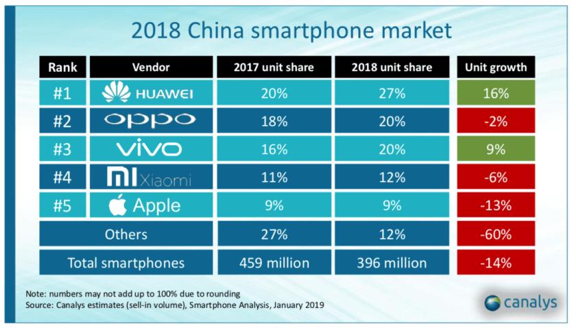 canalys iphone china 2018