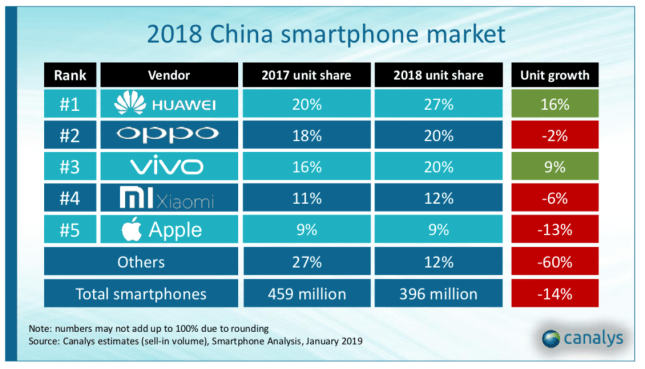 canalys iphone china 2018