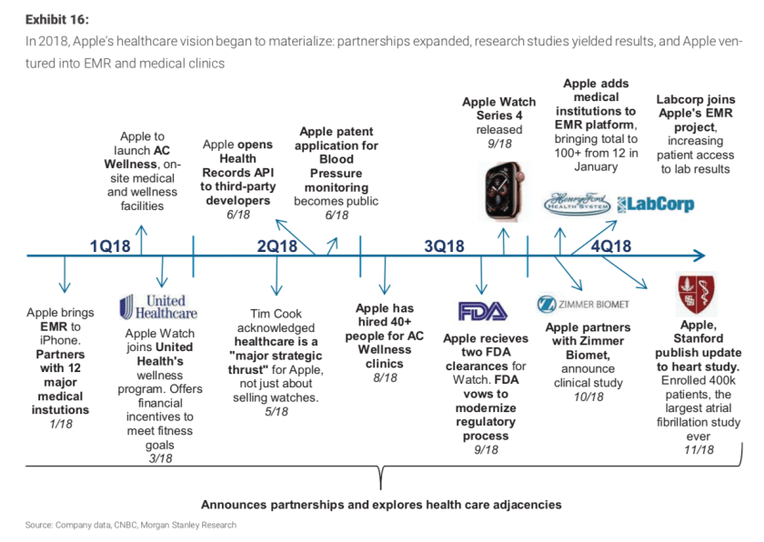 morgan stanley apple healthcare