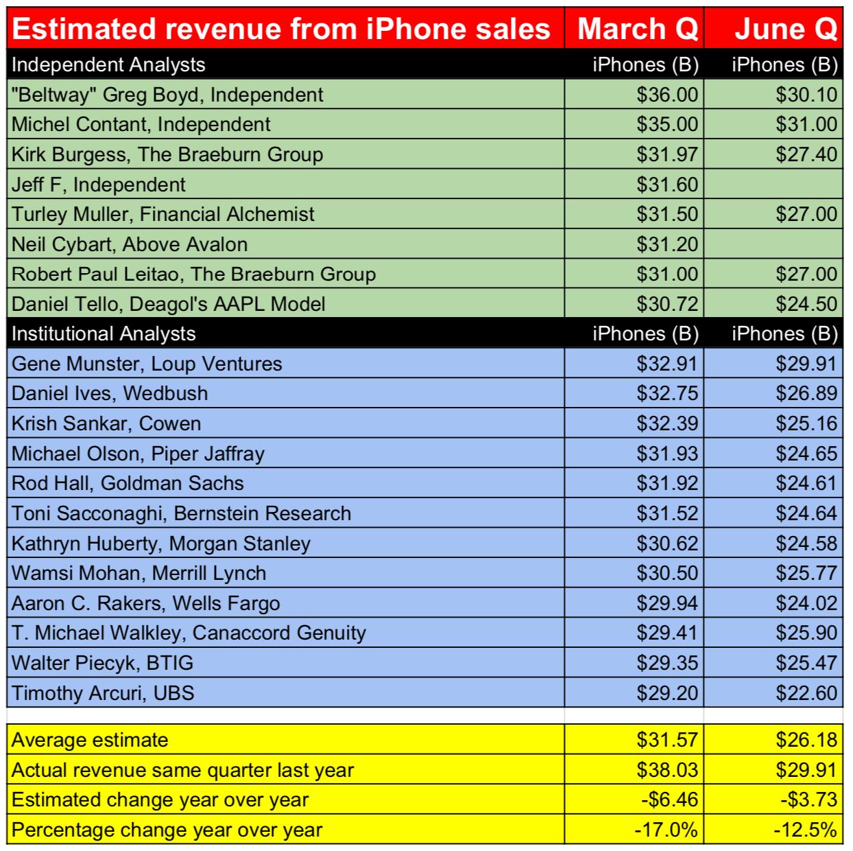 Exclusive Apple S Iphone Revs Down 17 In March Quarter 12 5 In