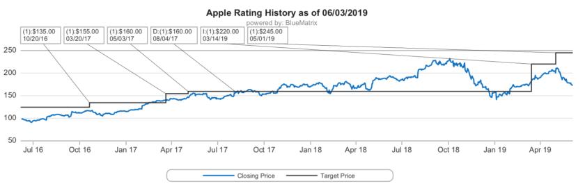 cowan slashes apple target 220