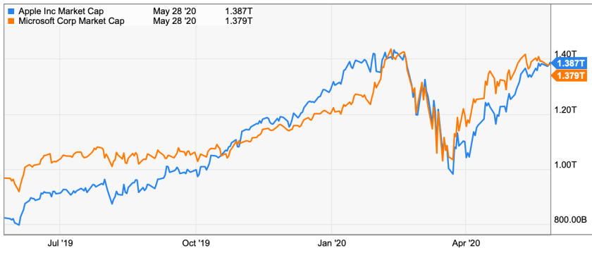 Apple overtakes microsoft market cap