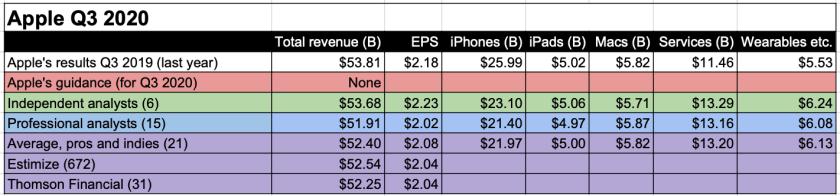 apple earnings smackdown final q3 2020
