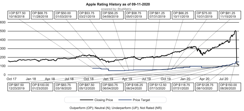 apple wedbush targets