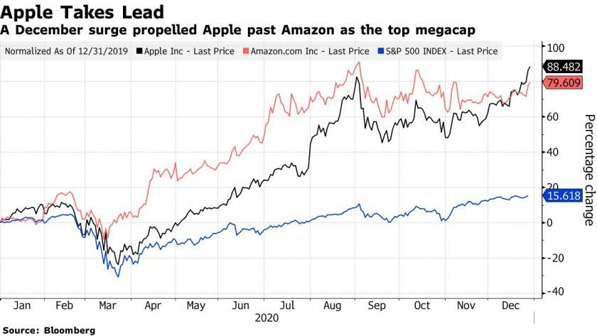 Apple amazon fizzle bloomberg