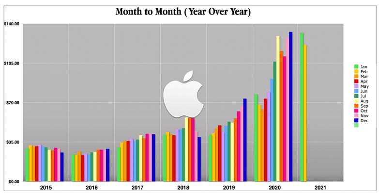 apple February 77 percent