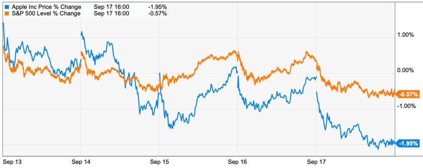 apple trading strategies 9/20/21